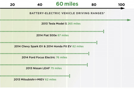 Facts About Electric Vehicles Infographic