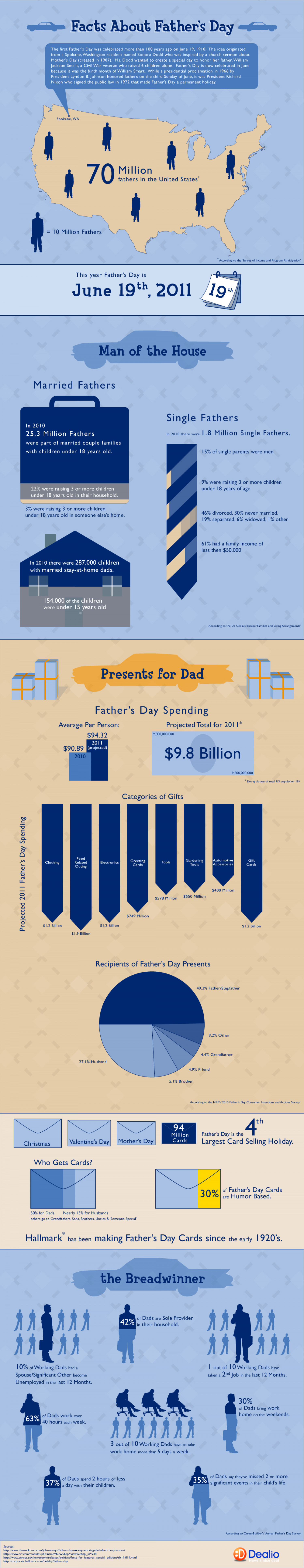 Facts About Father