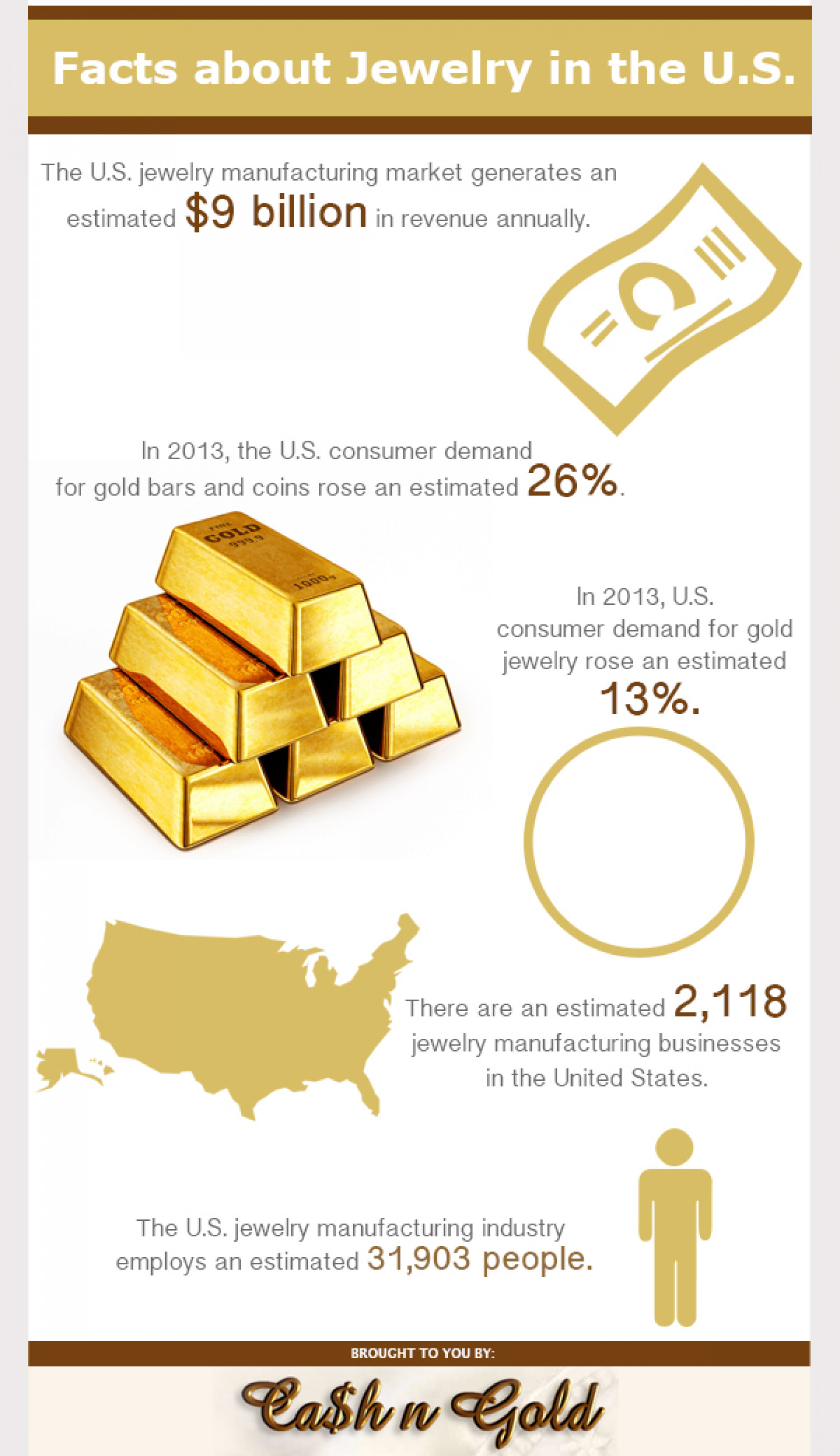 Facts about Jewelry in the U.S. Infographic