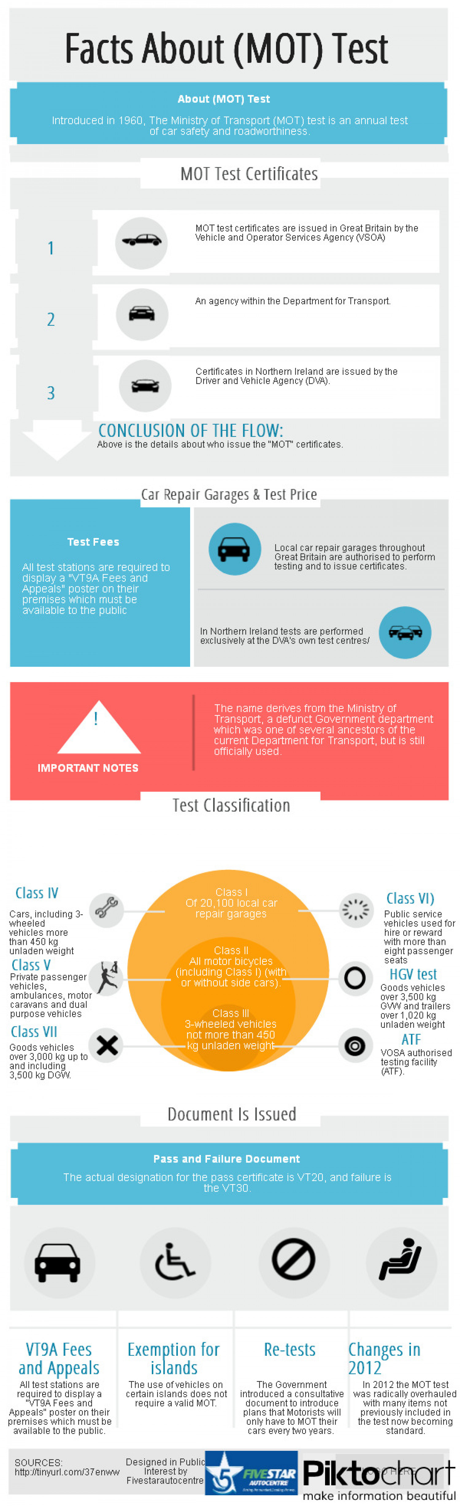 Facts About (MOT) Test  Infographic