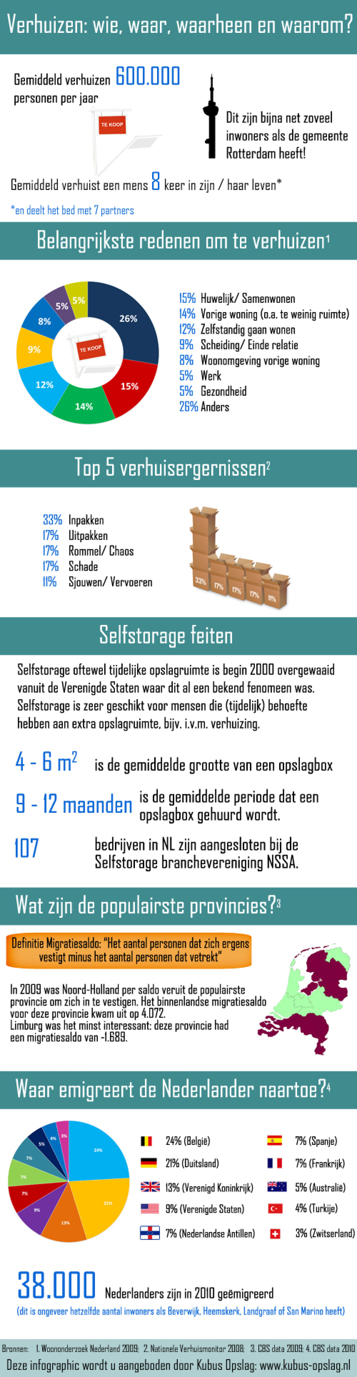 Facts About Moving and Self-Storage in the Netherlands Infographic