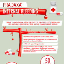 Facts about Pradaxa Infographic