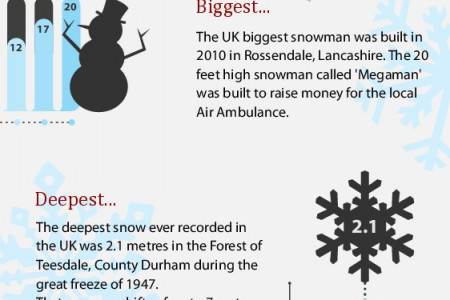 Facts about Snow in the UK Infographic