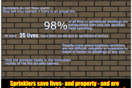 Facts about sprinklers Infographic