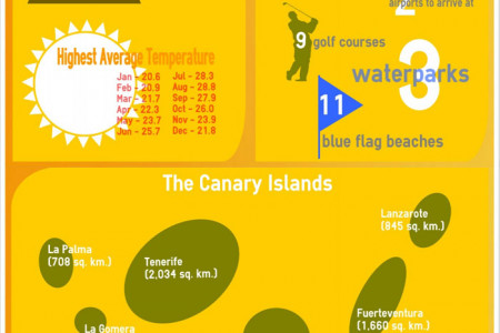 Facts about Tenerife Infographic