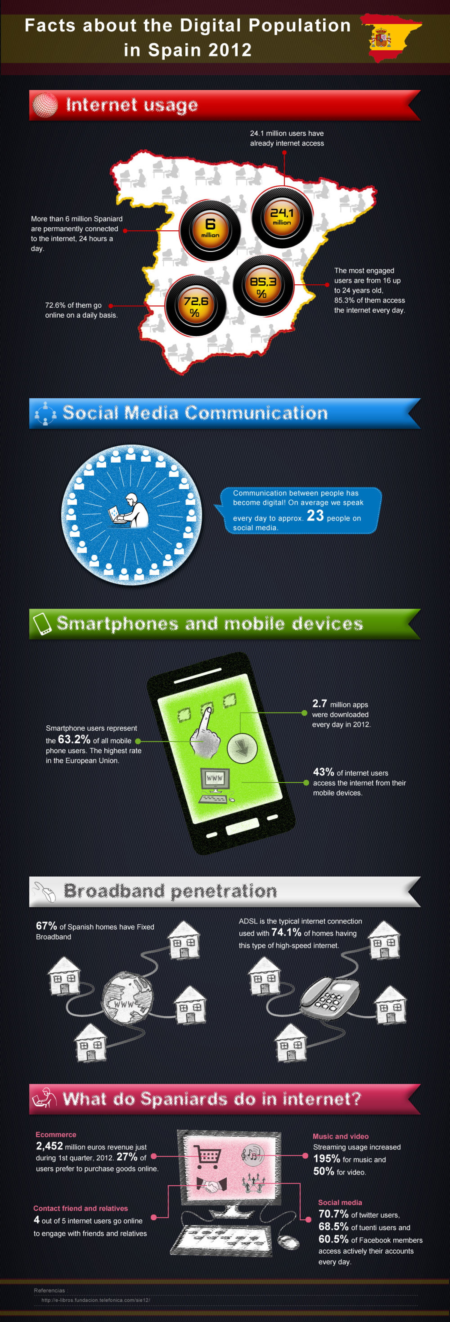 Facts about the Digital Population in Spain 2012 Infographic