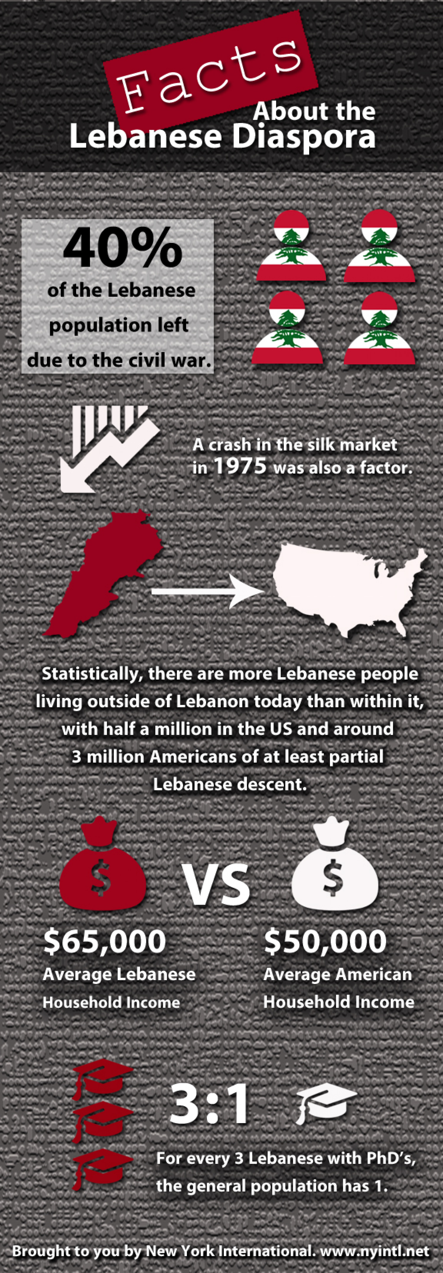 Facts About the Lebanese Diaspora Infographic