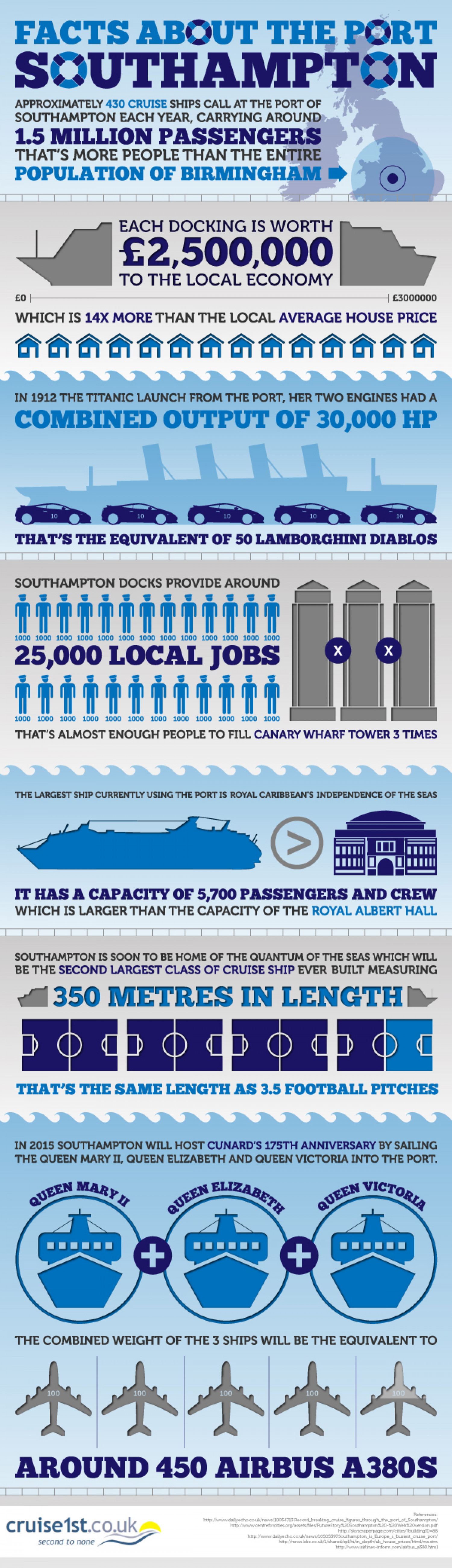 Facts About The Port of Southampton Infographic