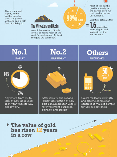 Facts About The World's Favorite Precious Metal - Gold Infographic