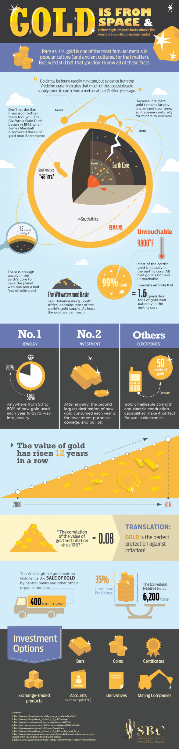 Facts About The Worldâ??s Favorite Precious Metal - Gold