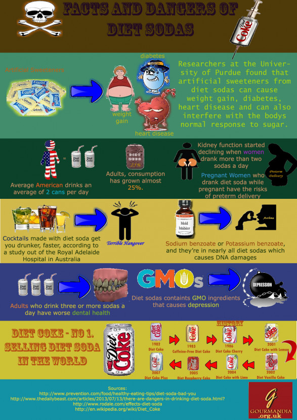 Facts and Dangers of Diet Soda