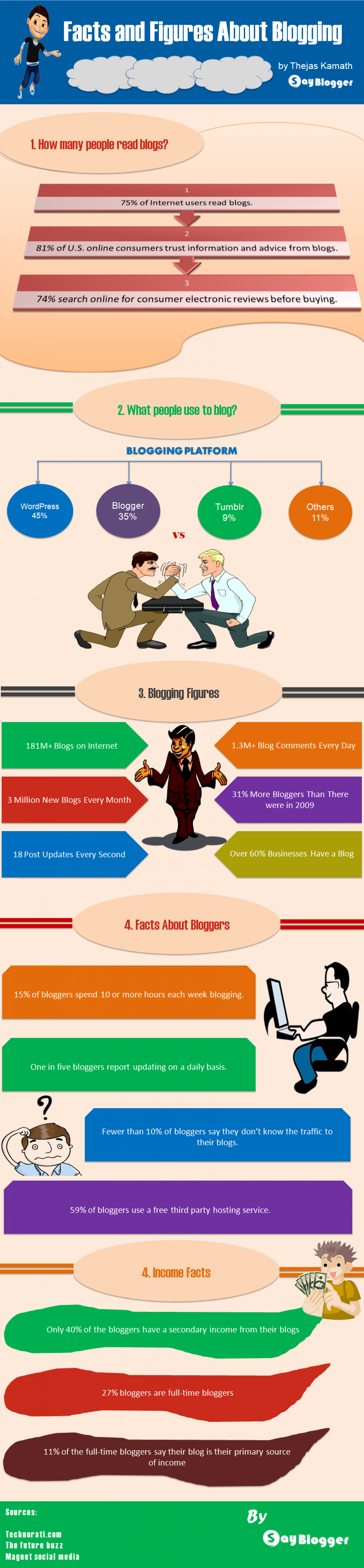 Facts and Figures About Blogging Infographic