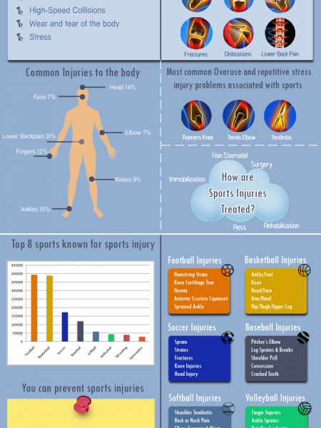 Facts and Figures of Sports Injuries Infographic