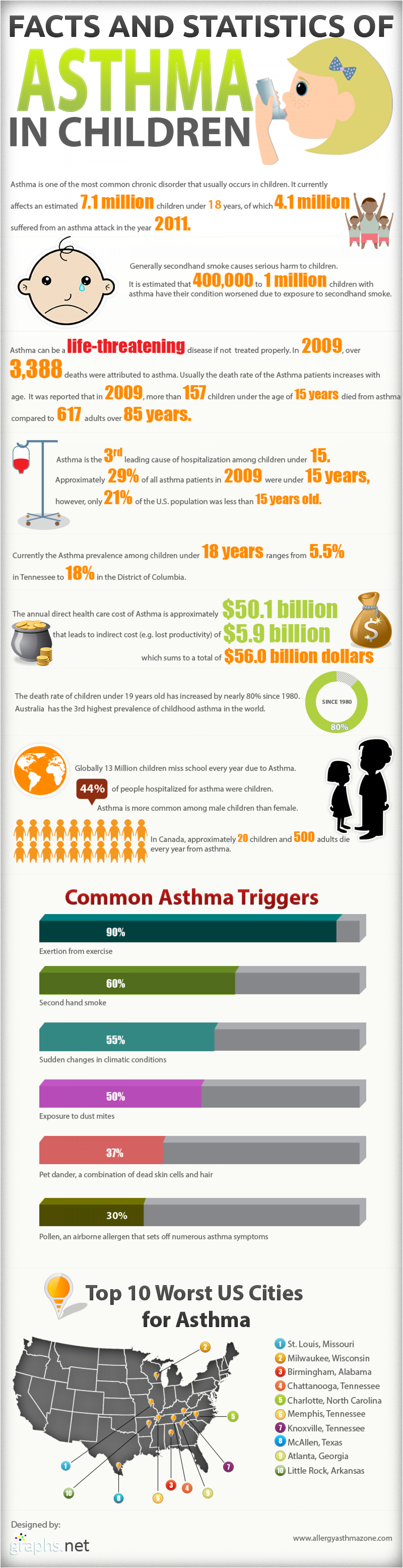 Facts and Statistics of Asthma in Children (Infographic)  Infographic
