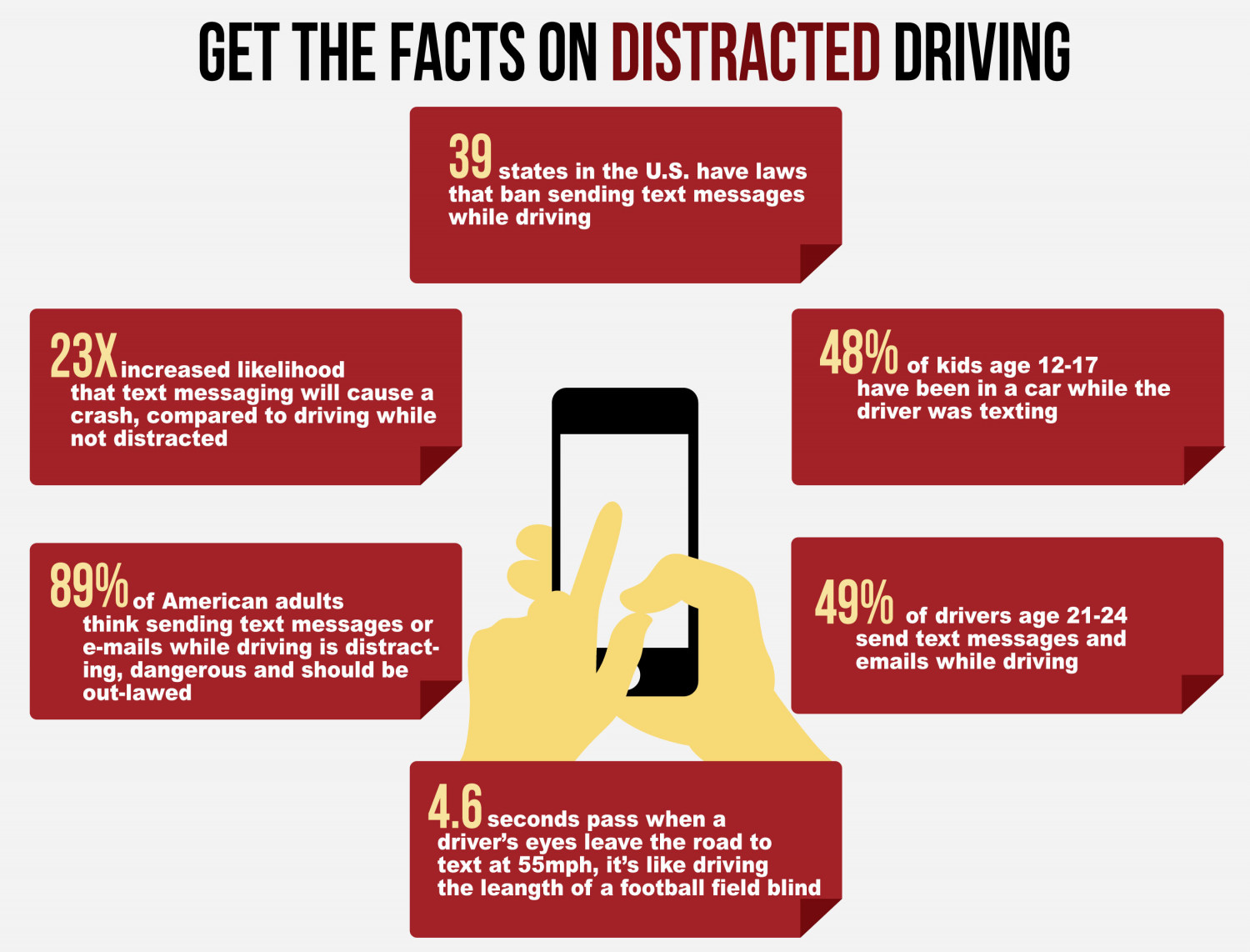 Get The Facts on Distracted Driving Infographic