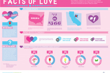 Facts of Love: Flower Stats Infographic