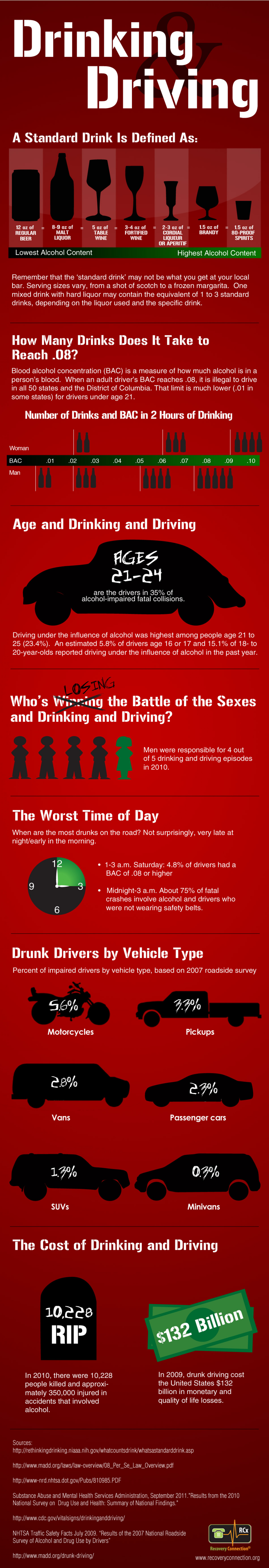 Facts on Drunk Driving and Alcohol Infographic