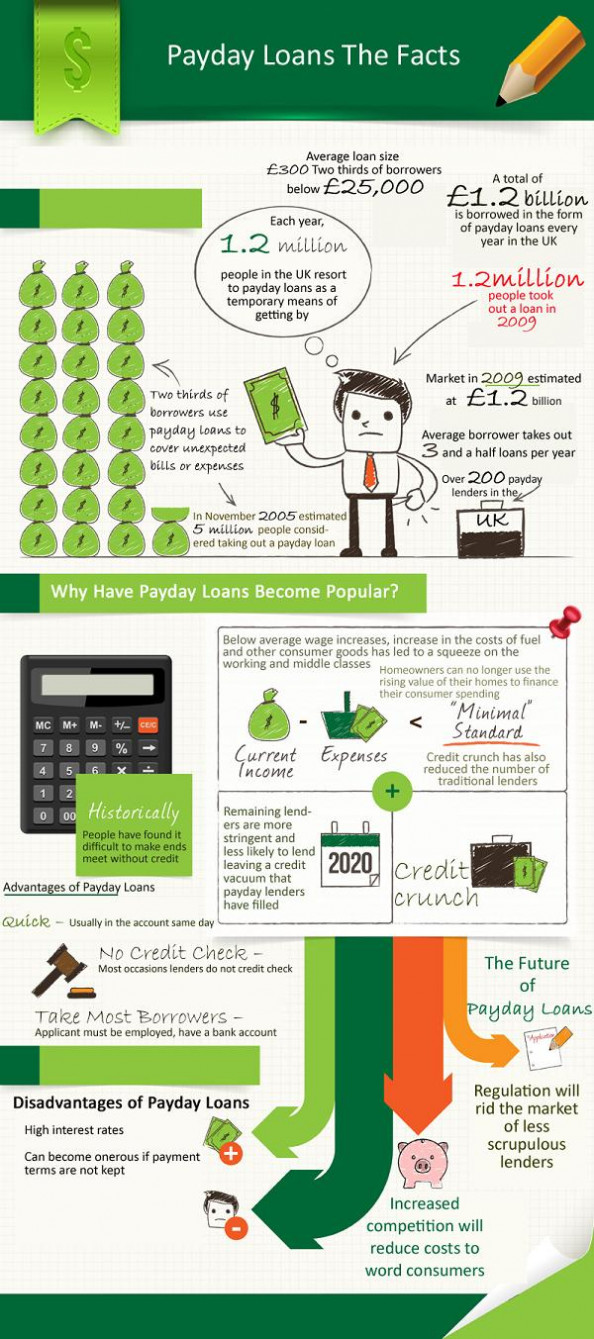 Facts, popularity and future of pay day loans Infographic