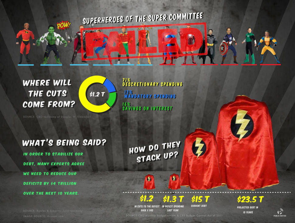 [FAILED] Superheroes of the Super Committee Infographic