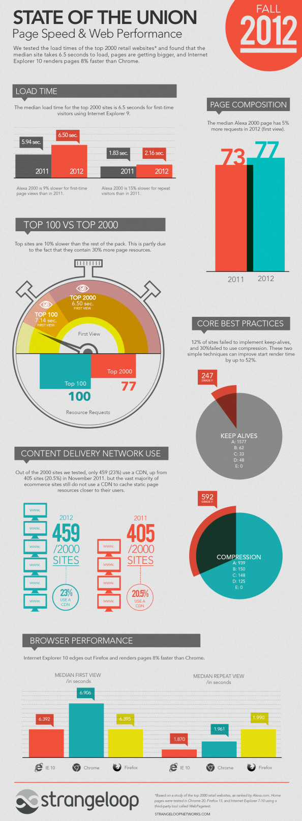 Ecommerce Page Speed: Fall 2012 State of the Union Infographic