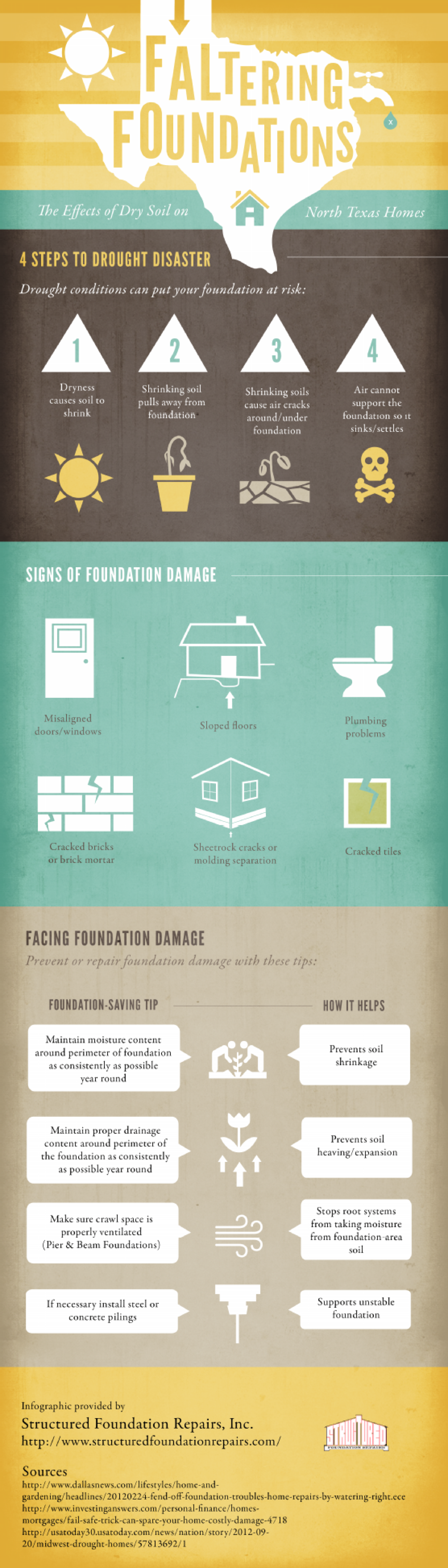 Faltering Foundations: The Effects of Dry Soil on North Texas Homes Infographic