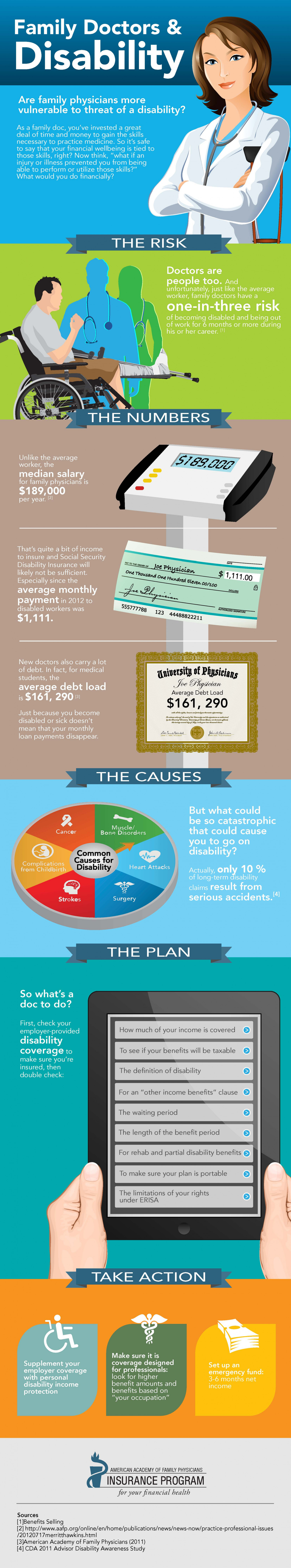 Family Doctors & Disability Infographic