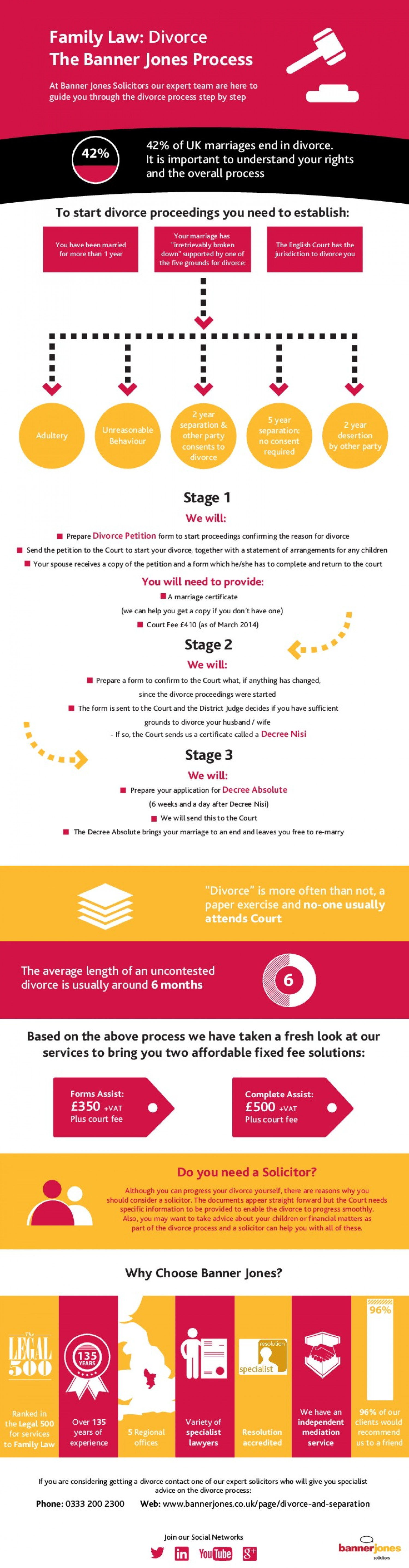 Family Law - The Divorce Process Infographic