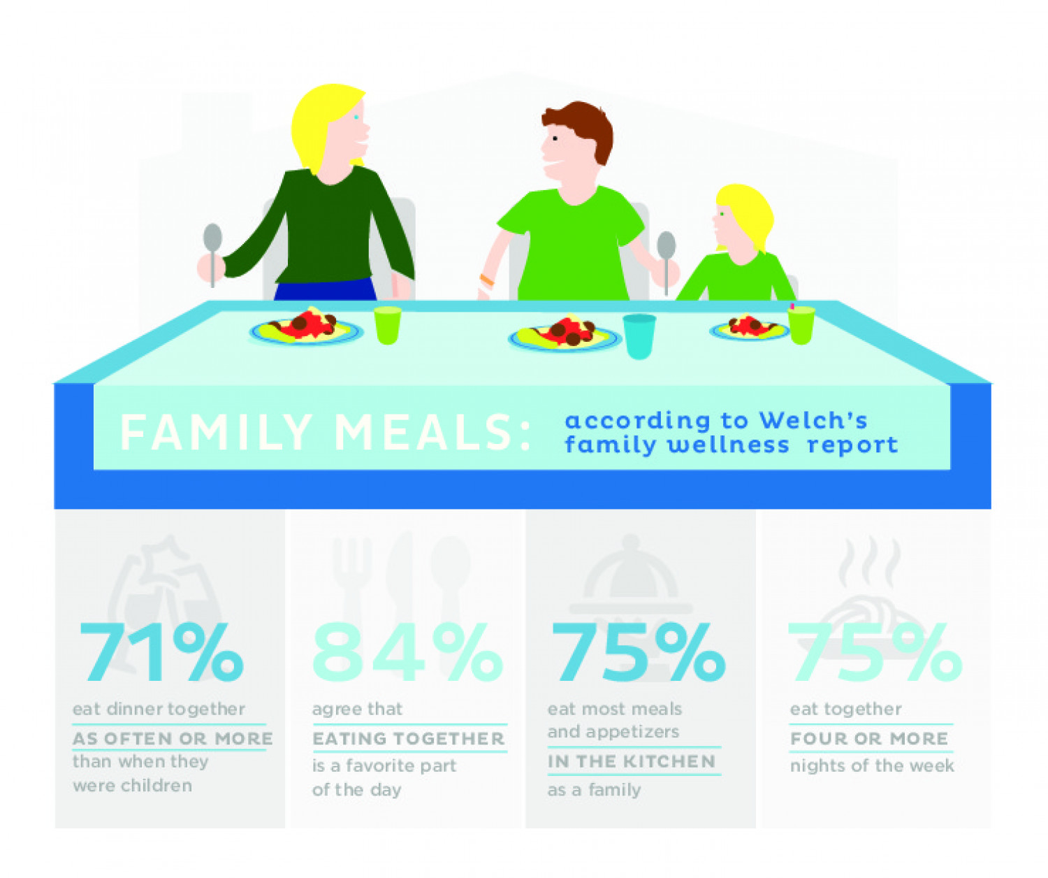 Family Meals: According to Welch's family wellness report Infographic