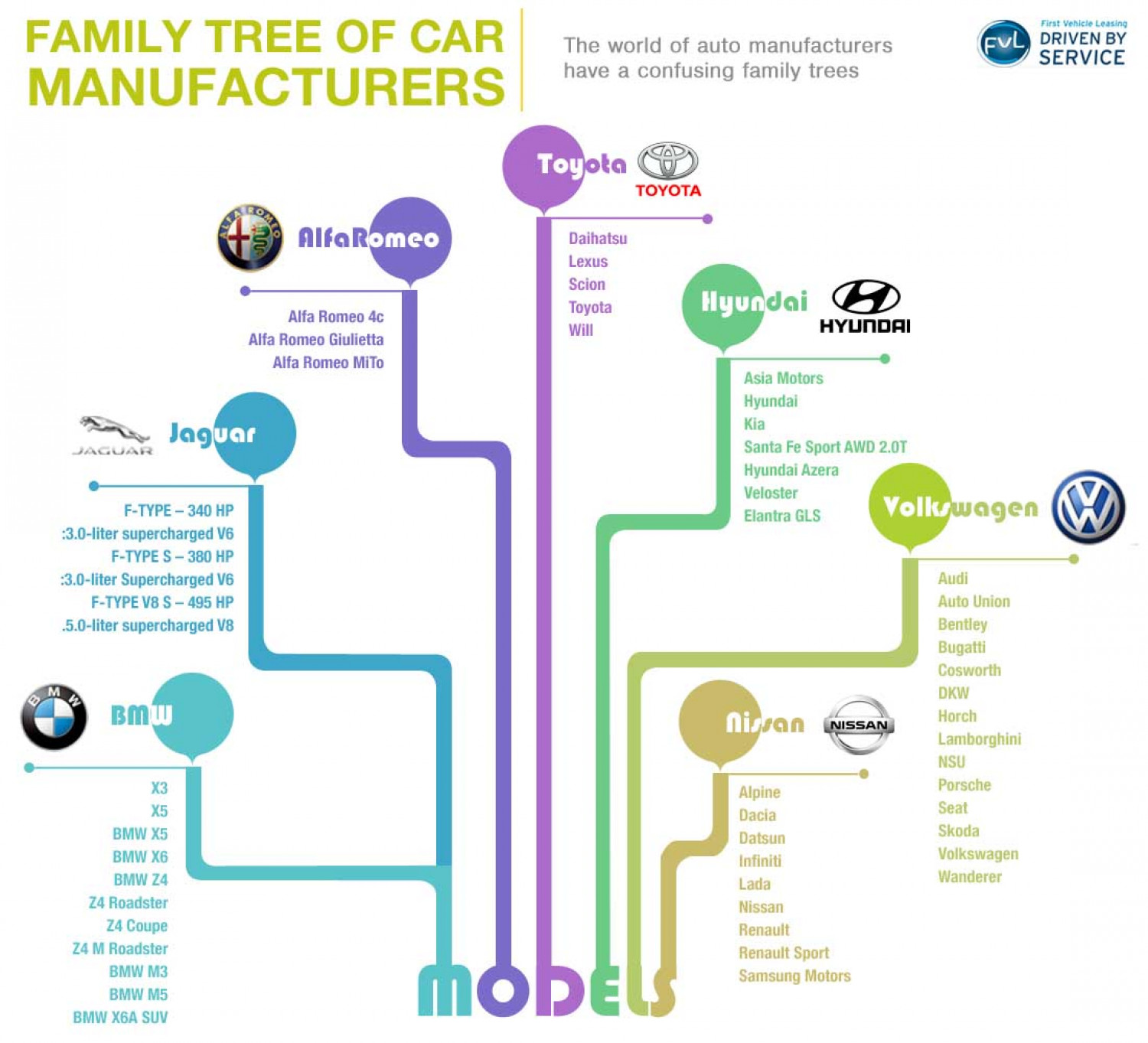 Family Tree of Car Manufacturers Infographic