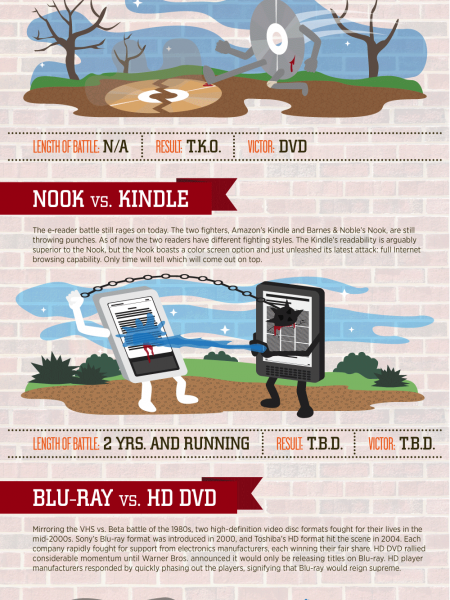 Famous Gadget Wars of Past and Present Infographic