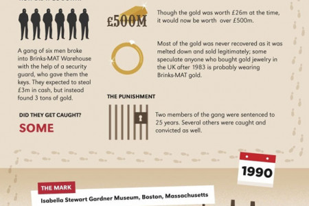 Famous Heists Throughout History Infographic