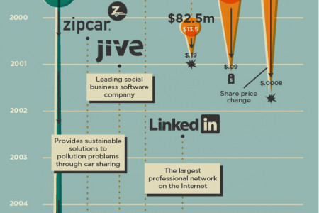 Famous IPOs: Where Are They Now? Infographic
