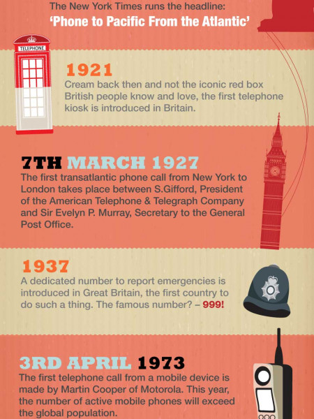 Famous Points in the History of the Telephone Infographic