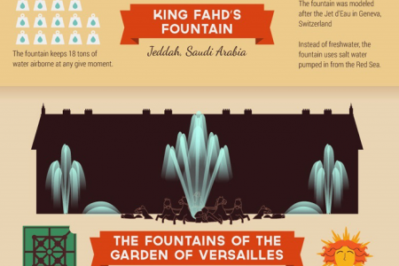 Famous Water Fountains Infographic