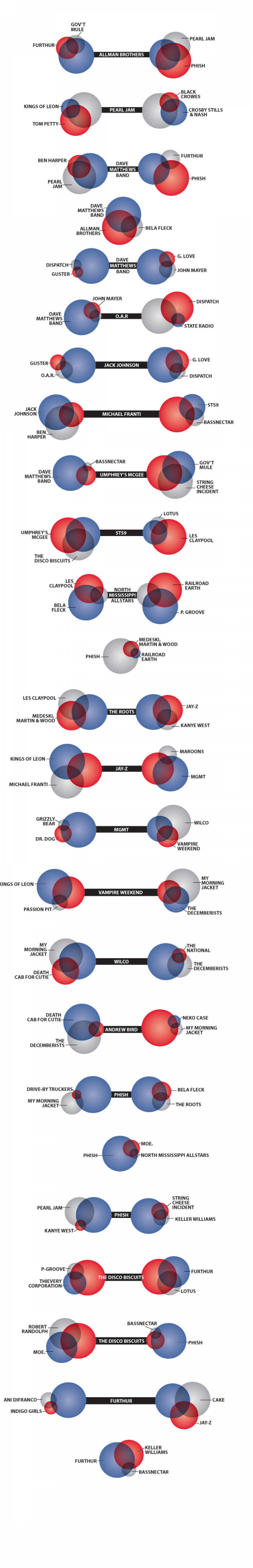 Fan DNA Venn Diagrams Infographic