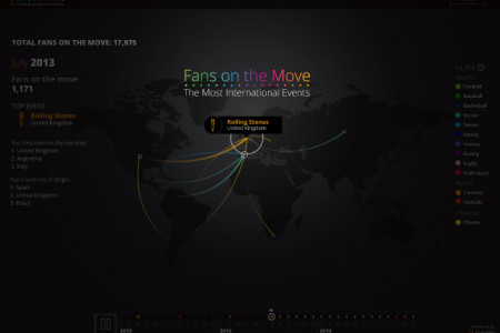 Fans On The Move - The Most International Events Infographic