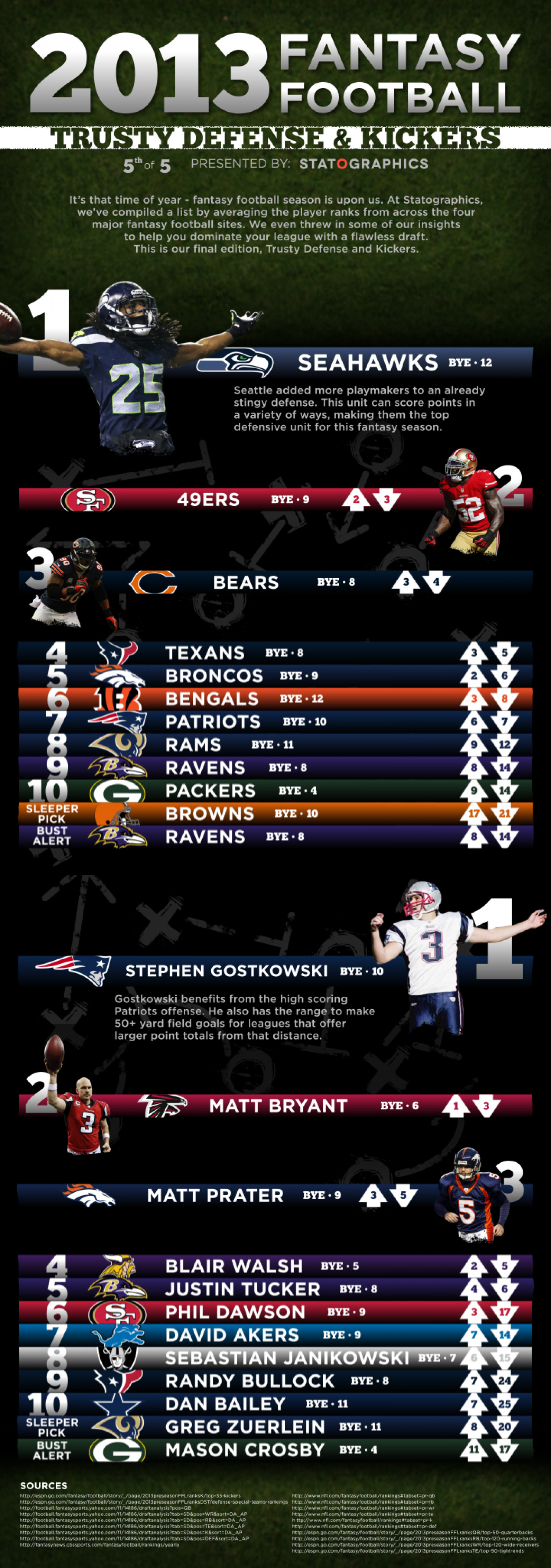 Fantasy Football Defense and Kickers Infographic