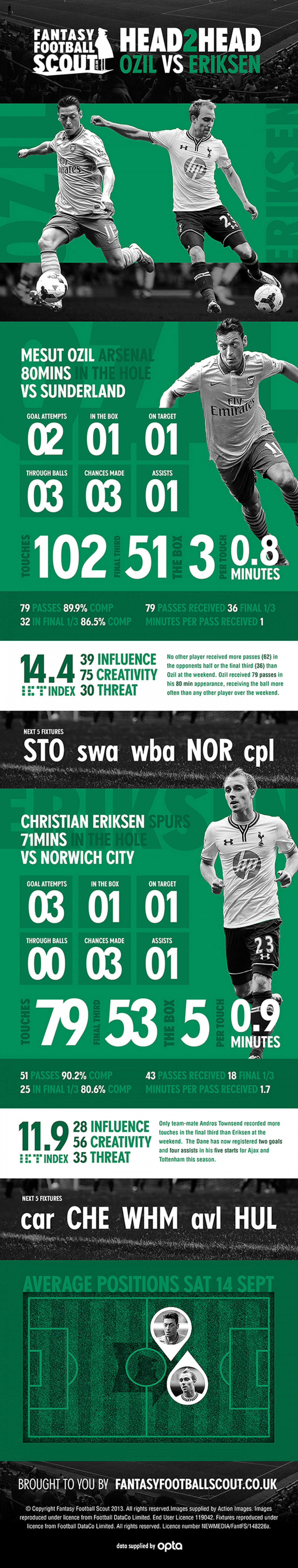 Fantasy Football Scout Head2Head: Ozil vs Eriksen Infographic