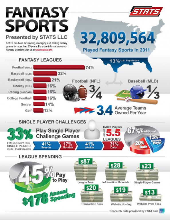 Fantasy Sports Infographic