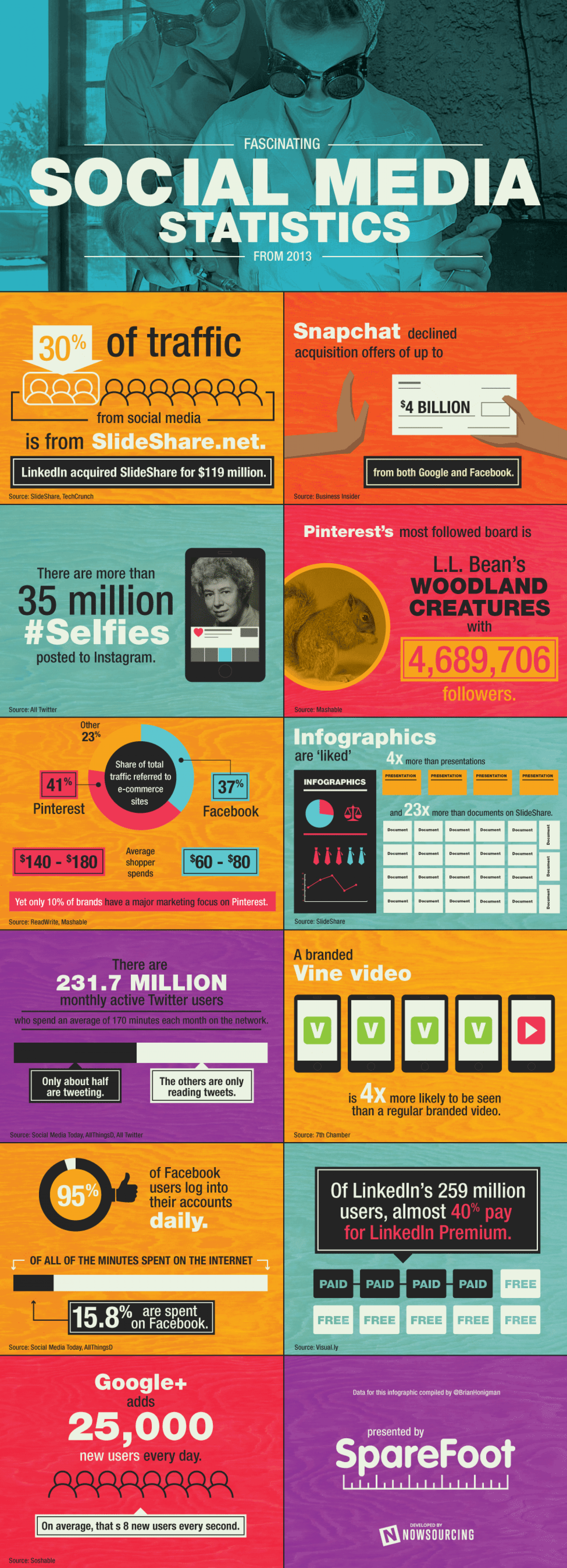 Fascinating Social Media Statistics from 2013 Infographic