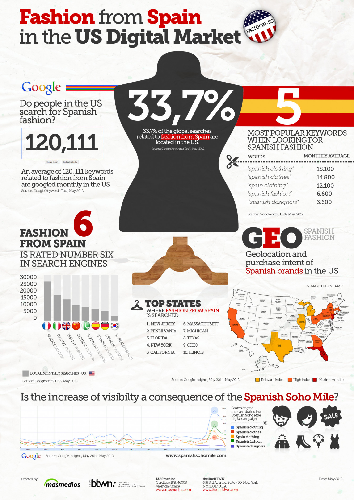 Fashion from Spain in the US Digital Market. Infographic