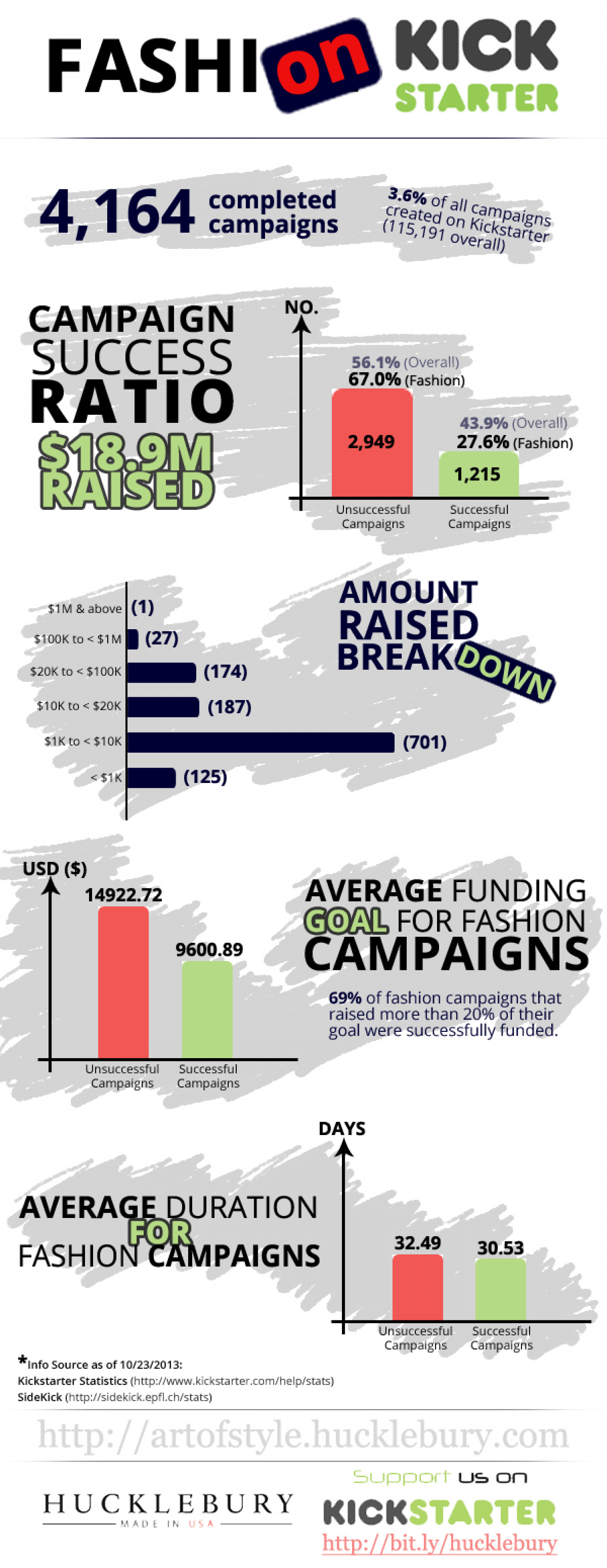Fashion on Kickstarter Infographic
