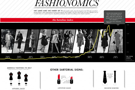 Fashionomics Infographic