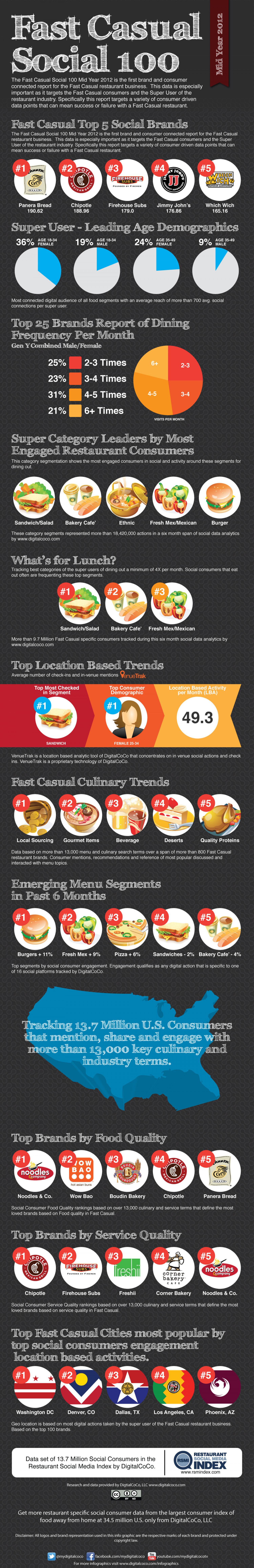 Fast Casual Restaurant Social 100 Infographic