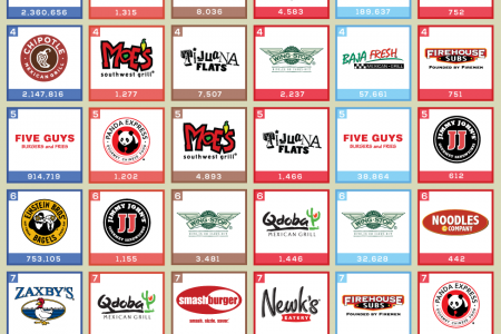 Fast Casual Social Media Top 10 Infographic