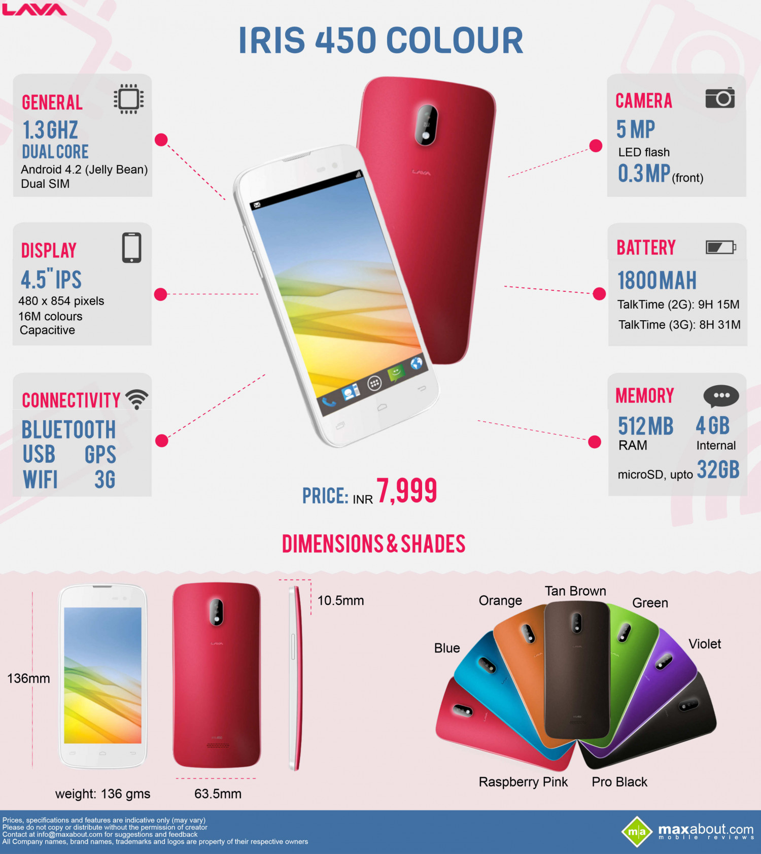 IRIS 450 Colour Infographic
