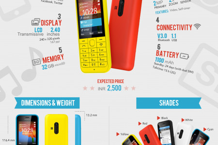 Fast Facts: Nokia 220 Dual SIM Infographic