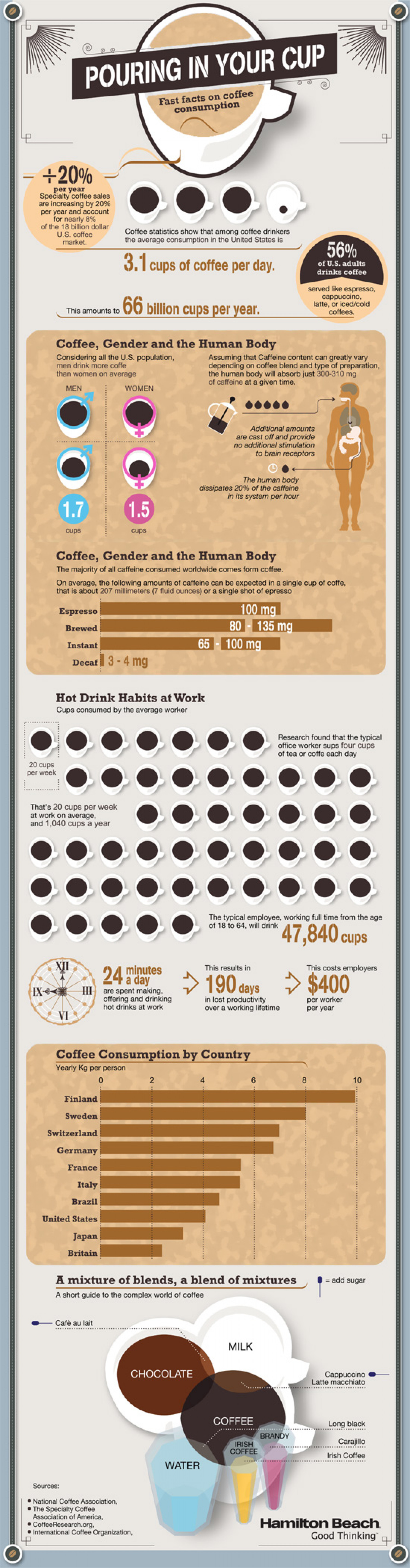 Fast Facts on Coffee Drinking Infographic