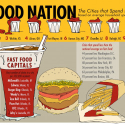 Fast Food Nation | Visual.ly