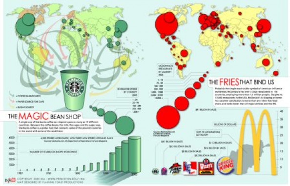 Fast Food Planet Infographic